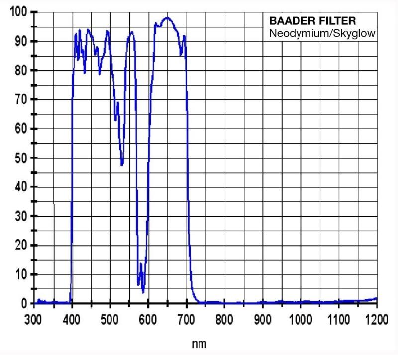 Spektralkurve des Mond & Skyglowfilter
