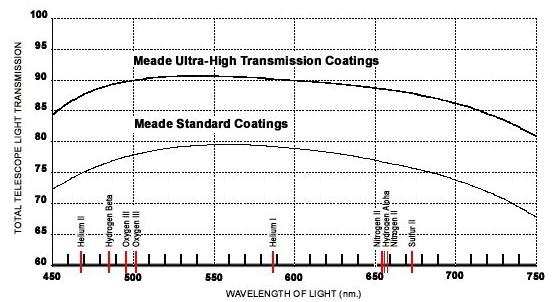 Meade ACF UTHC Transmission