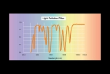 Sky-Watcher Lichtverschmutzungs Filter 1.25