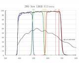 ZWO ASI Set 1600MM-Pro mit Mini Filterrad und 31 mm LRGB-Set  ppp